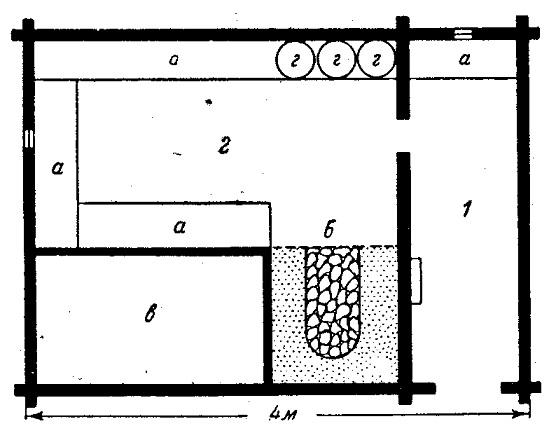 План крестьянской бани (Вологодская обл.): 1 - предманник; 2 - баня: а - лавки; б - печь-каменка; в— полок; г—ведра