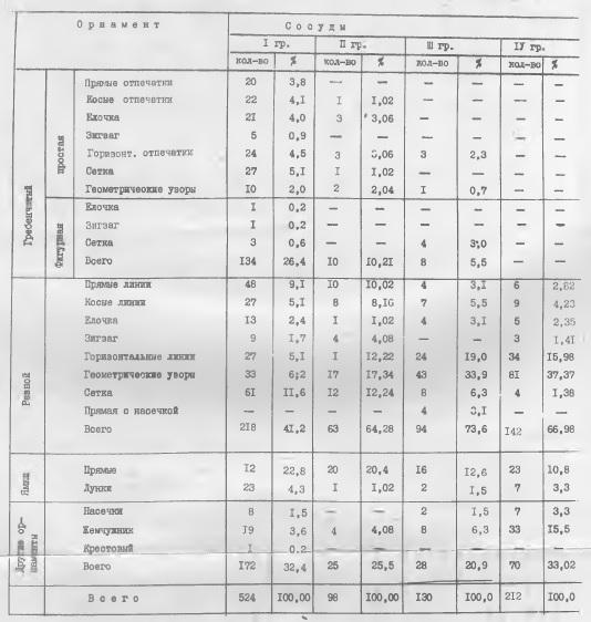 Таблица 2. Виды орнамента Едовского поселения в количественном выражении по типам сосудов