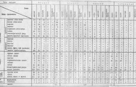 Таблица 3. Распределение орнаментов во зонам сосудов Еловского поселения.