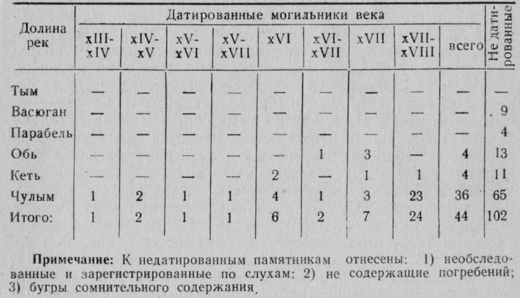 Таблиица 1. Датировка курганных могильников Нарымского Приобья и Чулыма (по А. П. Дульзону, 1956)