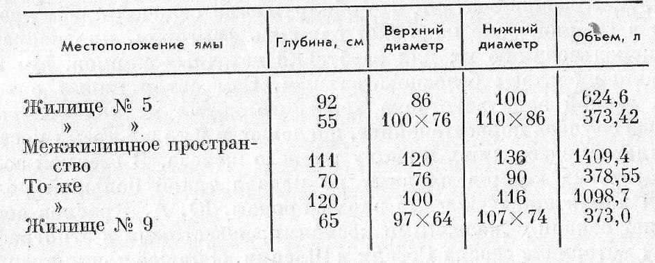 Таблица 1. Хозяйственные ямы на поселении Милованово-3