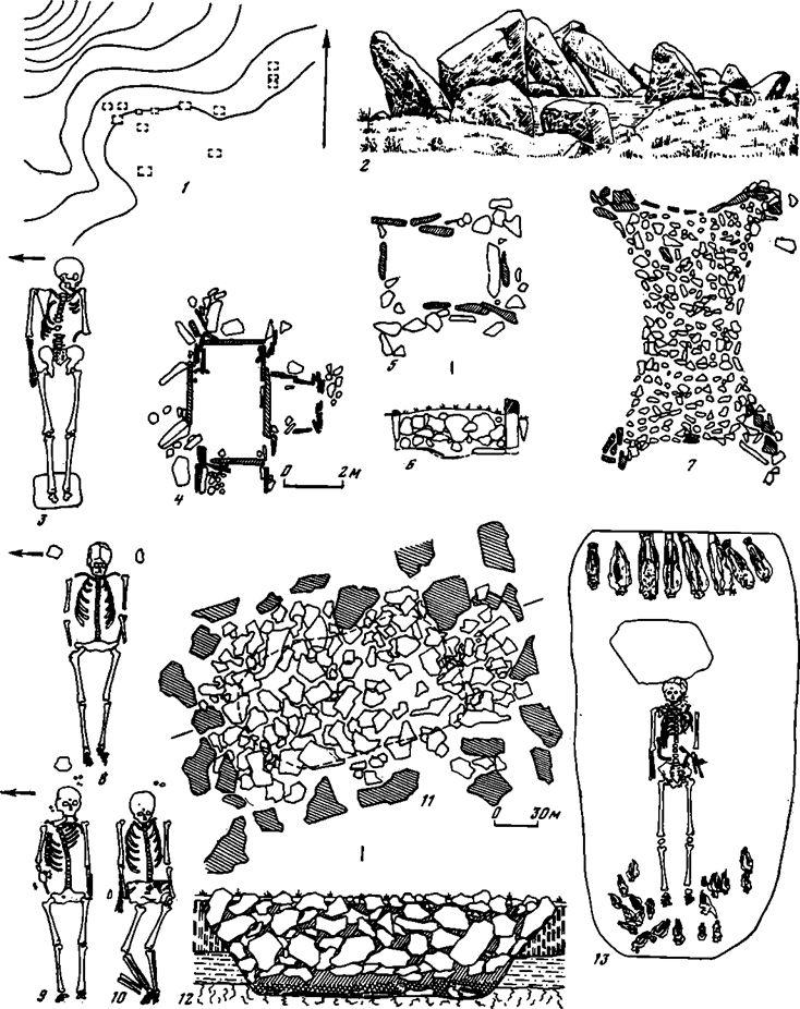 Таблица 103. Культура плиточных могил. Погребальный обряд