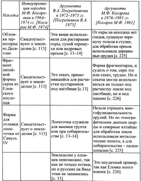 Находки и их интерпретация М.Ф. Косаревым и В.А. Посредниковым