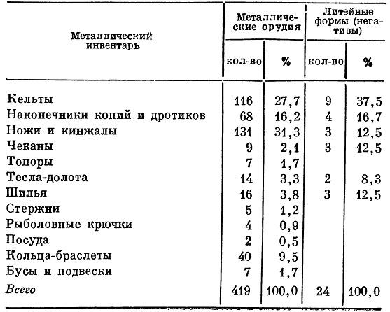Таблица 1. Распределение металлического инвентаря и литейных форм по основным категориям изделий