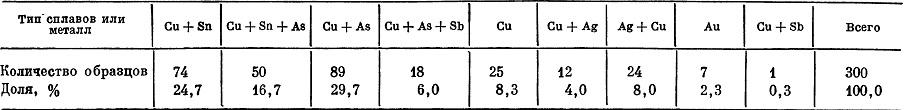 Таблица 2. Распределение проанализированных образцов по химико-металлургическим группам