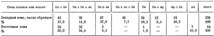 Таблица 3. Зоны сейминско-турбинского металла и основные химико-металлургические группы