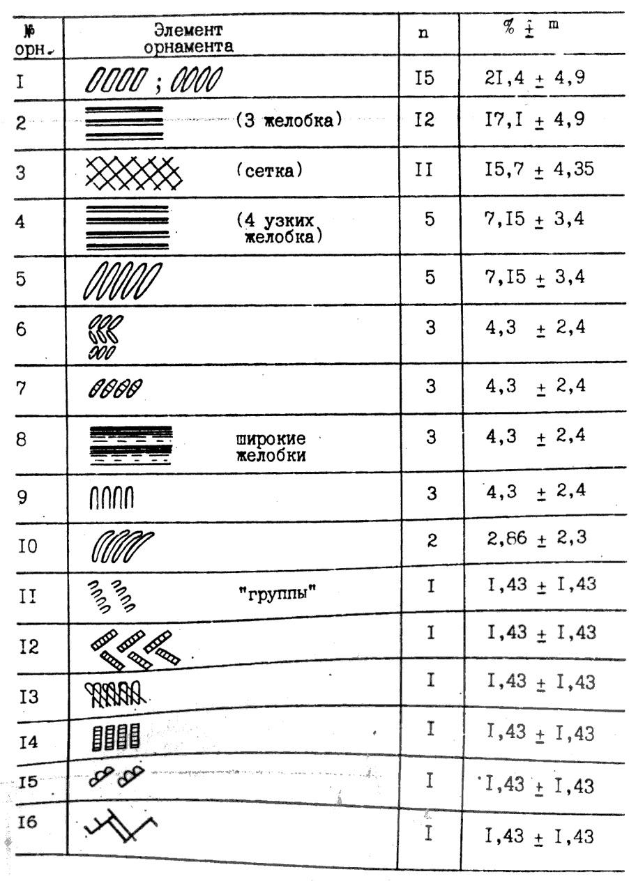 Таблица 1. Элементы орнамента лугавской керамики могильника Устинкино (на горле и тулове)