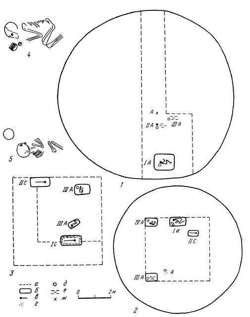Рис. 2. Схематические планы курганов 1—3 могильника Змеевка (по данным из дневников С. М. Сергеева) 1 — курган 1; 2 — курган 2; 3 — курган 3; 4 — погребение I в кургане 2; 5 — погребение IV в кургане 2 (римские цифры обозначают номера погребений); А — андроновское погребение; И — ирменское погребение; С — сросткинское погребение; а — граница раскопа; б — граница могилы; в — скелет; г — угли; д — сосуд; е — дерево; ж — черепок; 4,5 — прорисованы с фотографий С. М. Сергеева (Архив БМ, ДО,, стр. 2, ф. 2, масштаб неизвестен)