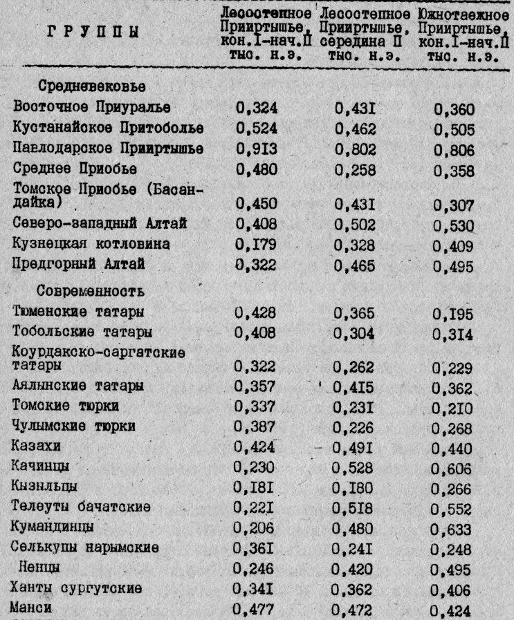 Обобщенные расстояния Cr2 между средневековыми группами Омского Прииртышья и средневековыми сериями в современными популяциями Западной и Южной Сибири (мужские черепа)