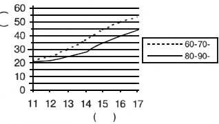 Рис. VI. 16. Показатели динамометрии кисти (кг) у мальчиков Москвы в разные годы обследования
