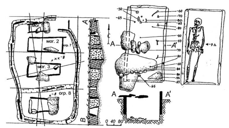 Рис. 3.5. Алакульская культура (по В.В. Евдокимову, В.В. Варфоломееву). Планы и разрезы могил
