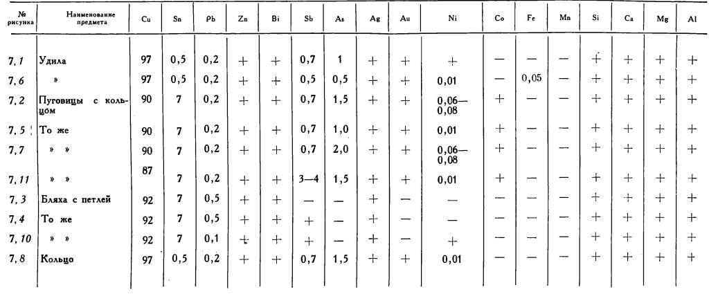 Таблица 1. Результаты полу количественного спектрального анализа предметов Аксайского клада., %