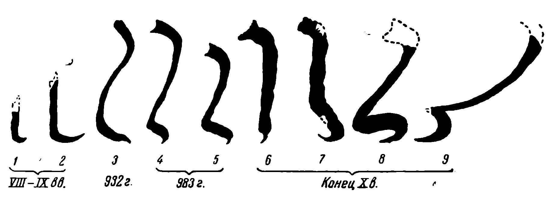 Рис. 24. Изменение буквы алиф с VIII до XI вв.