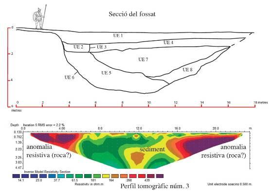 Аномалии в почвенном покрове, выявленные с помощью электротомографии.