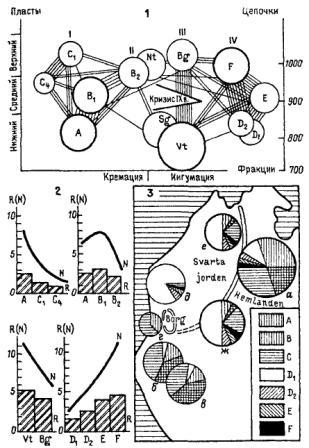 Рис. 35. Ансамбль некрополя скандинавов эпохи викингов 1 — структурные отношения. Граф связи типов погребального ритуала (исходные данные см. в табл. 3). 2 — хронологические отношения. Тенденции развития структурно взаимосвязанных типов ритуала: N — изменения абсолютной сложности ритуала (по числу ступеней, см. табл. 3); R — изменение относительной сложности ритуала (по соотношению N к минимальному числу ступеней, возможному при данном способе погребения — кремации или ингумации); 3 — топографические отношения типов ритуала в Бирке. Социальная топография могильника: а — общинное кладбище (средняя часть курганного поля Хемланден); б, в — «кладбища викингов» (курганные поля к югу и юго-востоку от укрепленного Борга); г — «аристократическое»(?) кладбище на территории Борга; д — ранний дружинно-хрисгианскнй могильник (севернее Борга); е, ж — городские кладбища X в. с погребениями дружинников (грунтовые могильники в северной и южной часта Хемландена). В круговых диаграммах показаны количественные соотношения типов обряда в пределах каждой из выделенных частей могильника.