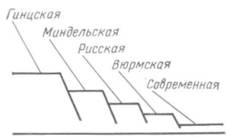 Рис. 8. Схема отложений на речных террасах. Древние остатки расположены выше более молодых