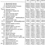 Таблица 8. Средние размеры и указатели черепов из могильников Верхней Балкарии