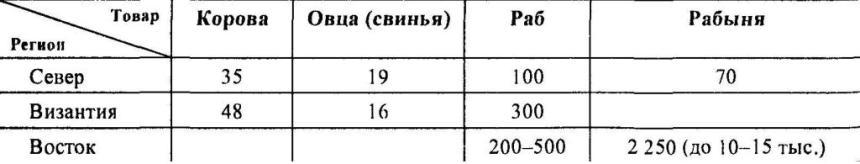 Таблица 14. Цены на скот и рабов в IX-XI вв. (стоимость в дирхемах)