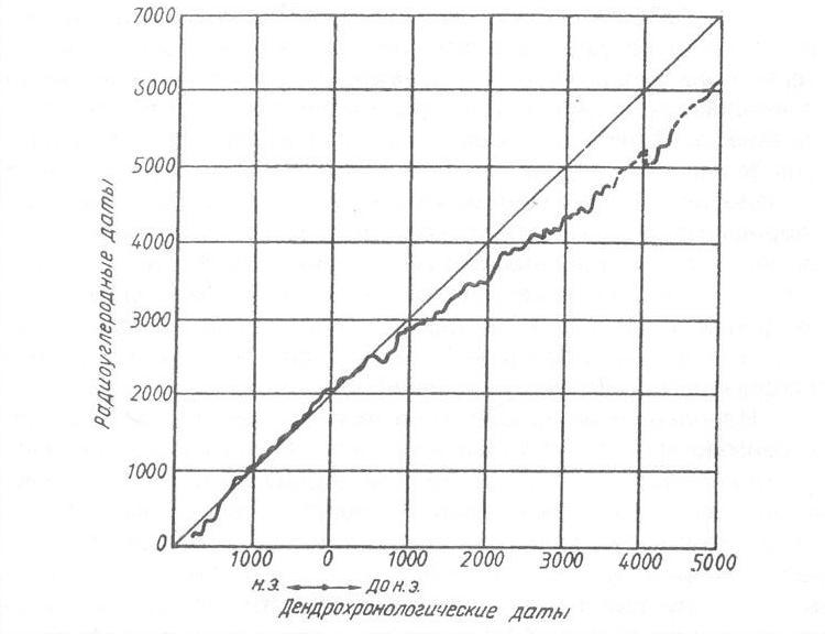Рис. 10. Соотношение между радиоуглеродными и дендрохронологическими датами [Колчин Б. А., Шер Я. А., 1972].