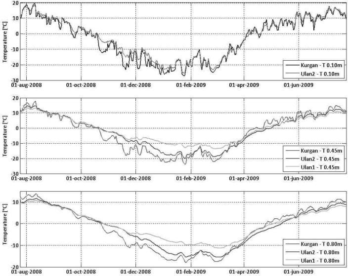 Рис 2. Сравнение температурных показателей на глубине 0,10 м (поверхность), 0,45 м и 0,80 м