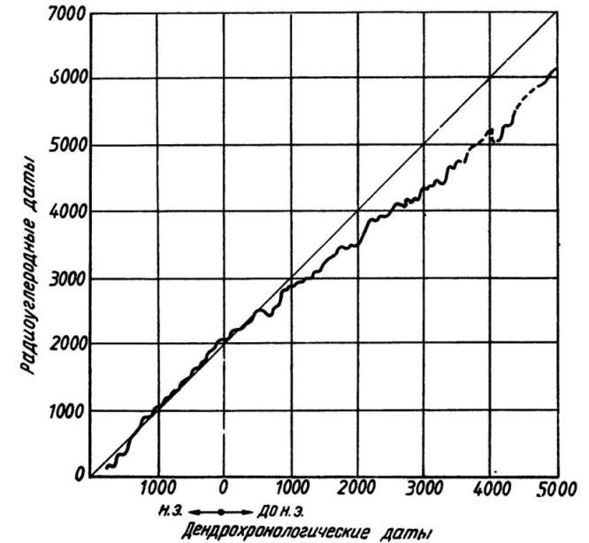 Рис. 48. Соотношение между радиоуглеродными и дендрохронологическими датами