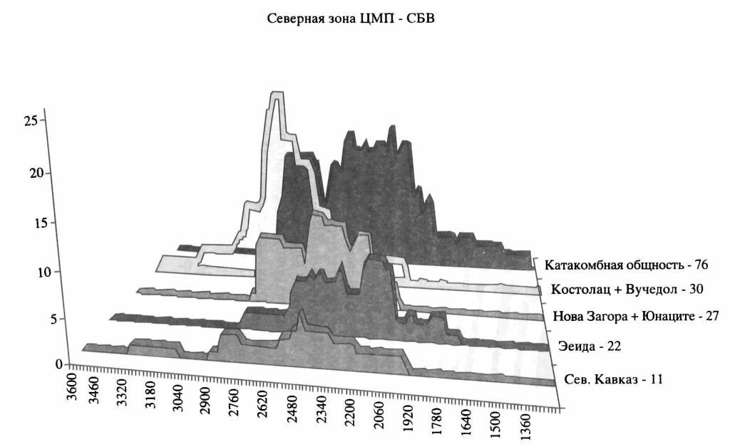 Рис. 3. Распределение радиоуглеродных датировок культур Северной зоны ЦМП в эпоху среднего бронзового века (годы до н.э.)
