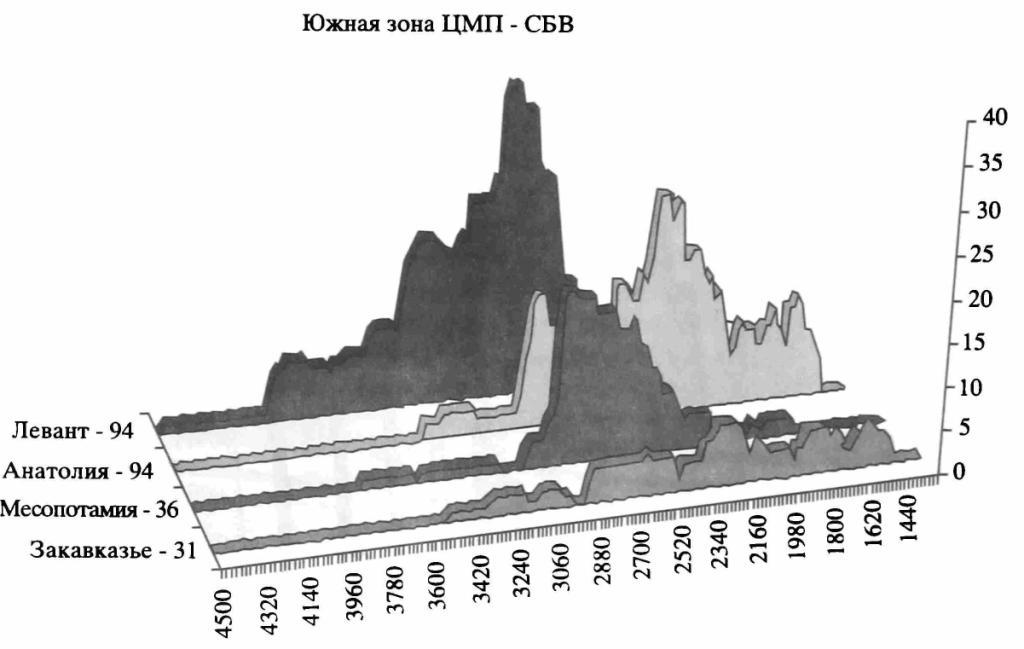Рис. 4. Распределение радиоуглеродных датировок культур Южной зоны ЦМП в эпоху среднего бронзового века (годы до н.э.)