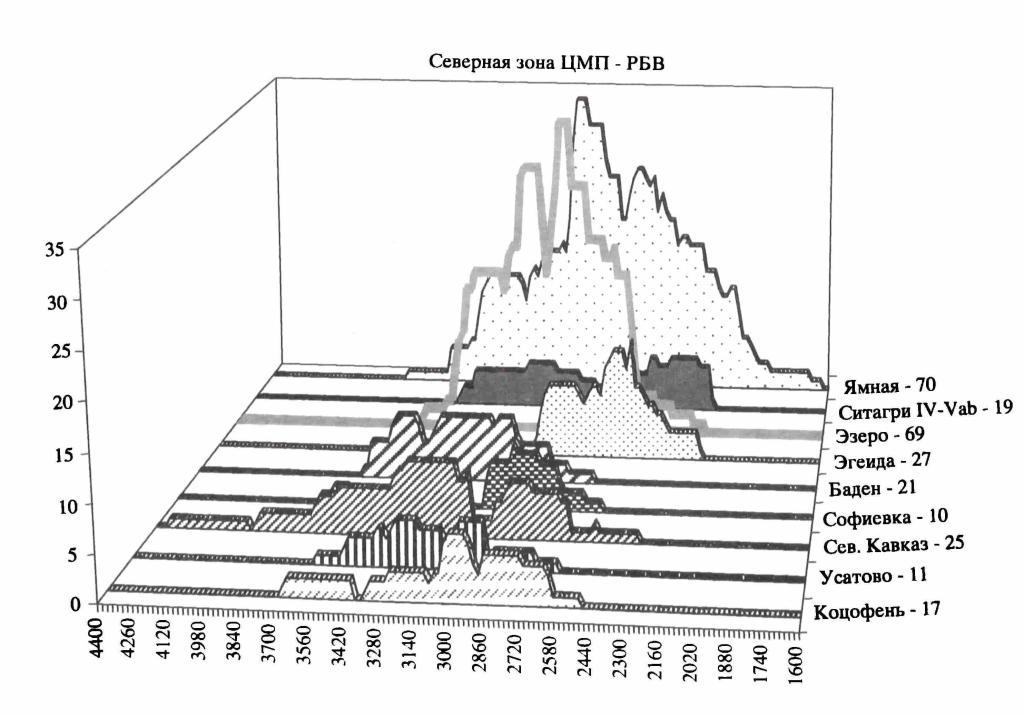 Рис. 1. Распределение радиоуглеродных датировок культур Северной зоны ЦМП в эпоху раннего бронзового века (годы до н.э.)