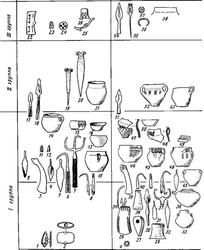 Рис. 8. Западный Кавказ. Предметы, найденные в дольменах: а — р. Кизинка, дольмен № 215, височное кольцо; 1 — гора Ахупач и Прцха, наконечник дротика; 2 — там же, булавовидный молоток; 3 — с. Эшери, дольмен V, топор; 4 — там же, дольмен IV, дротик или нож; 5 — там же, листовидный нож; 6, 8 — там же, дольмен II, крючья; 7 — там же, дольмен IV, крюк, 9 — там же, дольмен II, листовидный нож; 10 — там же, дольмен IV, сосуд, 11 — там же, дольмен II, височная подвеска; 12 — там же, дольмен III, наконечник стрелы; 13 — там же, дольмен II, сосуд; 14, 15 — там же, дольмен II, сосуды; 16 — там же, дольмен II, сосуд; 17 — там же, дольмен II, копье; 18 — там же. дольмен I, копье; 19—21 — там же, булавки и сосуд; 22 — там же, дольмен II, пряжка; 23—26 — там же, дольмен V, височная подвеска, бляха, навершие и фибулообразный предмет; 27 — аул Красноалександровский I — ?, топор; 28 — ст. Саратовская, топор; 29, 30, 32—38 — ст. Новосвободная. топор, копье, листовидный нож-кинжал, булавка, наконечники стрел, тесло, крюк, сосуды; 31 — ст. Новосвободная, многогранный плиточный дольмен, нож с черенком; 39, 40 — ст. Абадзехская, топор и крюк; 41—43 — р. Кизинка, дольмен №75, крюк, листовидный нож и сосуд; 44—46 — с. Красная Поляна, сосуды; 47—50 — Геленджик, дольменное поселение, обломки сосудов и миска; 51 — с. Солоники, наконечник копья; 52, 53 — ст. Абадзехская, сосуды; 54, 55, 57, 58 — Геленджик, наконечник копья, булавка, бляха, венчик сосуда; 56 — пос. Бета, браслет (а — бронза, золото; 1, 12, 35 — кремень; 2, 27 — камень; 3—9, 11, 17—20, 22—26, 28—32, 36, 37, 39—42, 51, 54—57 — бронза; 10, 13—16, 21, 33, 38, 43—50, 52, 53, 58 — керамика, 34 — серебро, а, 41, 42, 43, 45, 51 — В. И. Марковин; 1, 2 — по Ю. Ы. Воронову; 3—8, 10, 13, 17, 22—26 — по Б. А. Куфтину, 1934 г.; 16 — по М. М. Иващенко, 1930 г.; 9, 11, 12, 14, 15, 18—21 — по О. М. Джапаридзе, 1955—1956 гг.; 27 — по Б. А. Лунину; 28 — по Н. А. Захарову; 29, 30, 32—38 — по Н. И. Веселовскому. 1898 г.; 31 — по Н. Л. Каменеву, 186