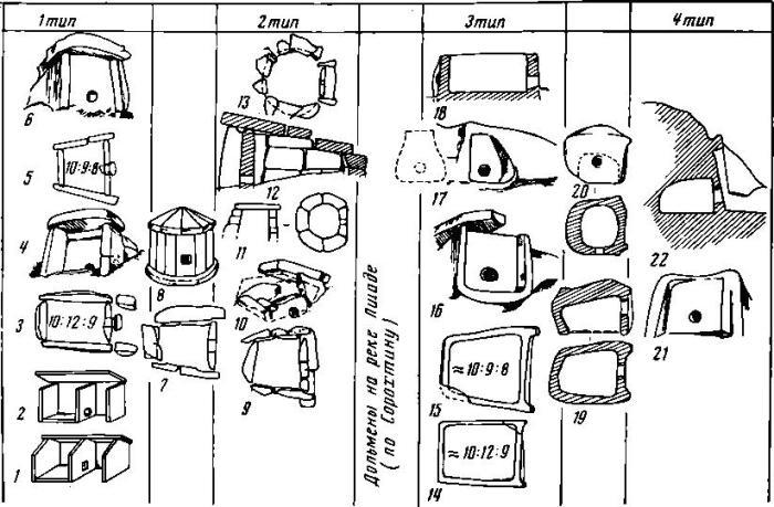 Рис. 3. Типы дольменов Западного Кавказа 1 — плиточные дольмены, 2 — составные, 3 — корытообразные, 4 — дольмены-монолиты, между ними помещены промежуточные формы. 1, 2 — ст. Новосвободная; 3 — р. Кизинка, дольмен №75; 4 — с. Адигналово; 5 — р. Кизинка, дольмен №54; 6 — с. Азанта; 7 — ст. Даховская, Дегуакская поляна, дольмен №139;8 — ст. Новосвободная; 9 — ст. Даховская, Дегуакская поляна, дольмен № 84; 10 — окрестности г. Туалсе; 11 — с. Лазаревское; 12, 13 — с. Гузерипль; 14 — р. Кизинка, дольмен № 539; 15 — там же, дольмен № 533; 16 — с. Солох-аул, гора Аутль; 17 — с. Солоники; 18 — с. Дедеркой, 19 — аул Красноалександровский I; 20 — с. Адигналово; 21 — с. Береговое; 22 — с. Волконка (1, 2 — по Н. И. Веселовскому, 8 — по Н. Л. Каменеву, 11 — по Н. П. Руничу, 21 — по Е. Д. Фелицыну, 3—7, 9, 10, 12—20, 22 — обмеры и зарисовки В. И. Марковина)
