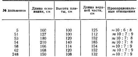 dolmenyi-zapadnogo-kavkaza-6