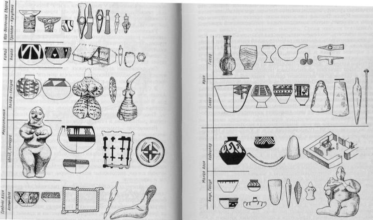 Сравнительная таблица основных признаков энеолитических культур оседлых земледельцев и скотоводов от Балкан до Китая