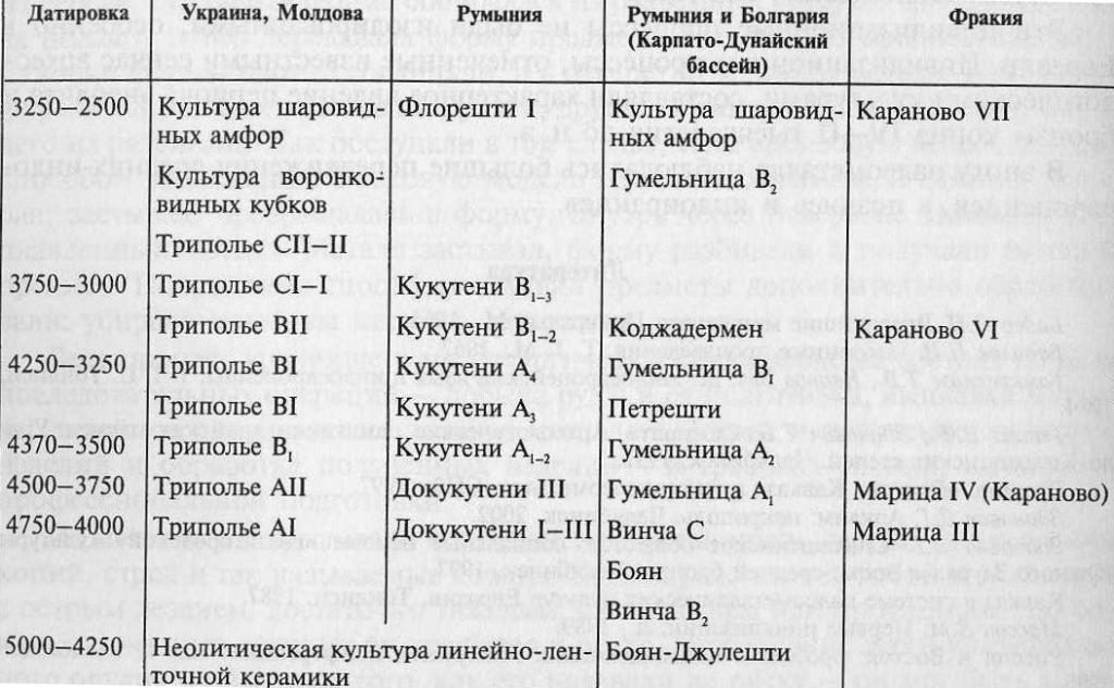 Схема соотношения энеолитических культур Украины, Молдовы, Румынии и Болгарии
