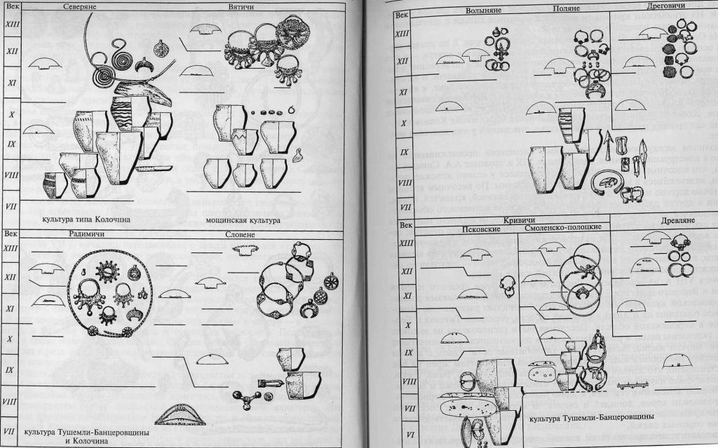 Развитие основных археологических признаков восточнославянских объединений северян, вятичей, радимичей, словен, волынян, полян, дреговичей, кривичей и древлян