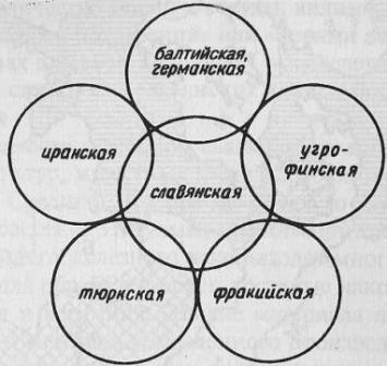 Схема взаимосвязанного этногенеза славян с другими этносами