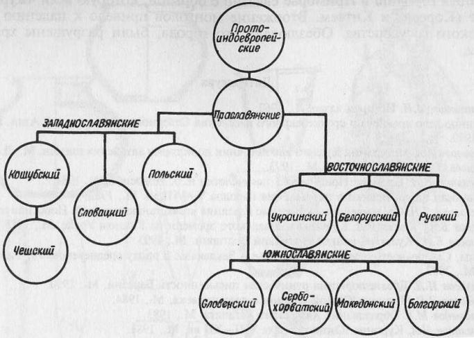 Схема этногенеза славянских народов Европы