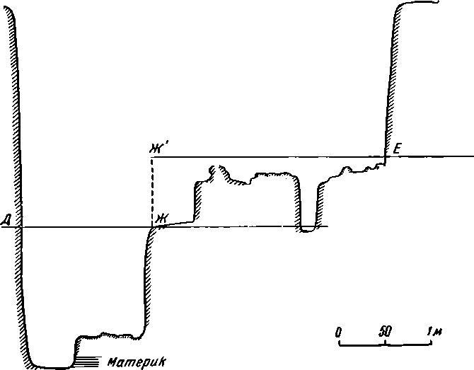 Рис. 52б. Разрез раскопа «Керамик». Точка Д лежит на южном борту на расстоянии 1,7 м от юго-восточного угла на глубине 2,5 метра от поверхности; точка Ж лежит на 1,17 м от южного борта и на 2,07 м от восточного борта; точка Е лежит на северном борту на расстоянии 1,2 м от северо-западного угла на глубине 1,8 м от поверхности.