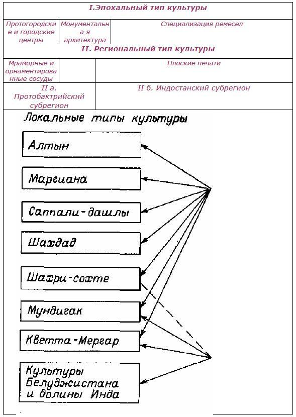 Рис. 45. Типы культур бронзового века в Средней Азии и на Среднем Востоке.