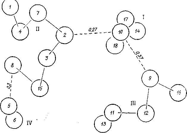 Таблица X. Граф связей между группами рисунков разных эпох и культур: I — неолит; II — скифо-сибирский стиль; III — таштыкская культура; IV — тюркское время