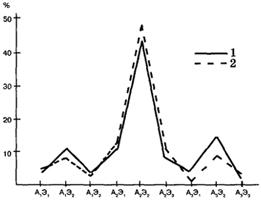 Рис. VII. 4. Распределение вариантов эндокринной формулы в объединенных мужской и женской группах перипубертатного периода: 1 - мужчины, 2 - женщины