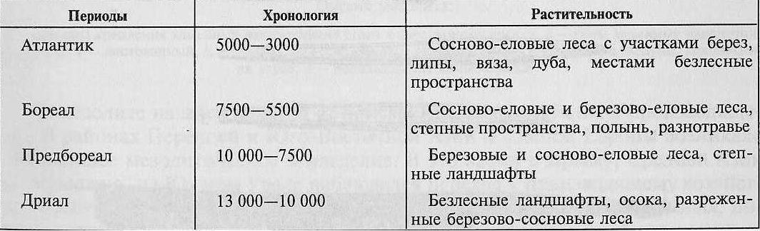 Мезолит Северной и Восточной Европы (по Г.Н. Матюшину, Т. Нильсоон, В. Немковой)