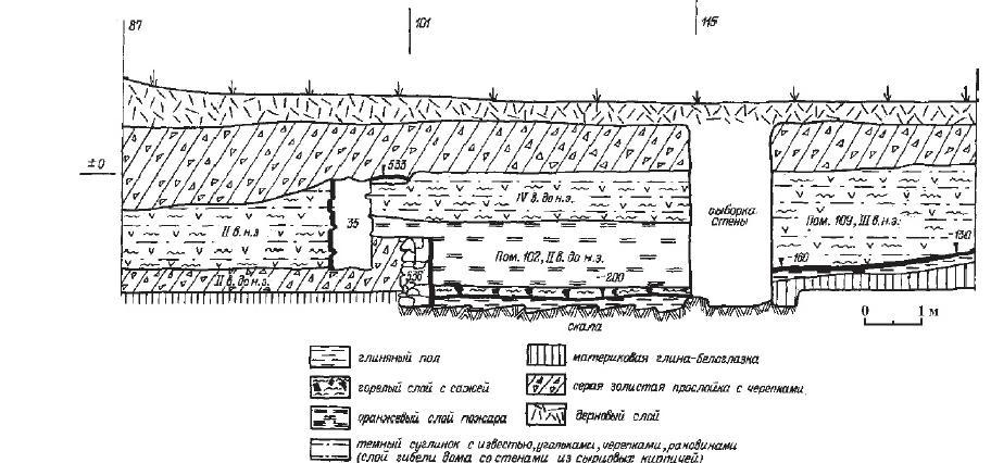 Рис. 13. Разрез культурных отложений в стенке раскопа 1986 г. на месте античной Горгиппии, IV в. до н. э. - III в. н. э.