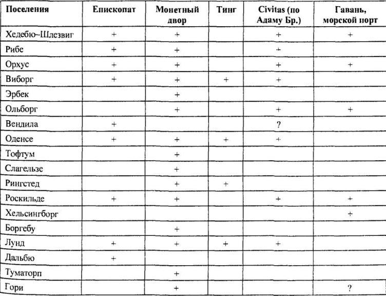 Таблица 7. Городские функции датских поселений XI в. (по Рандсборгу)