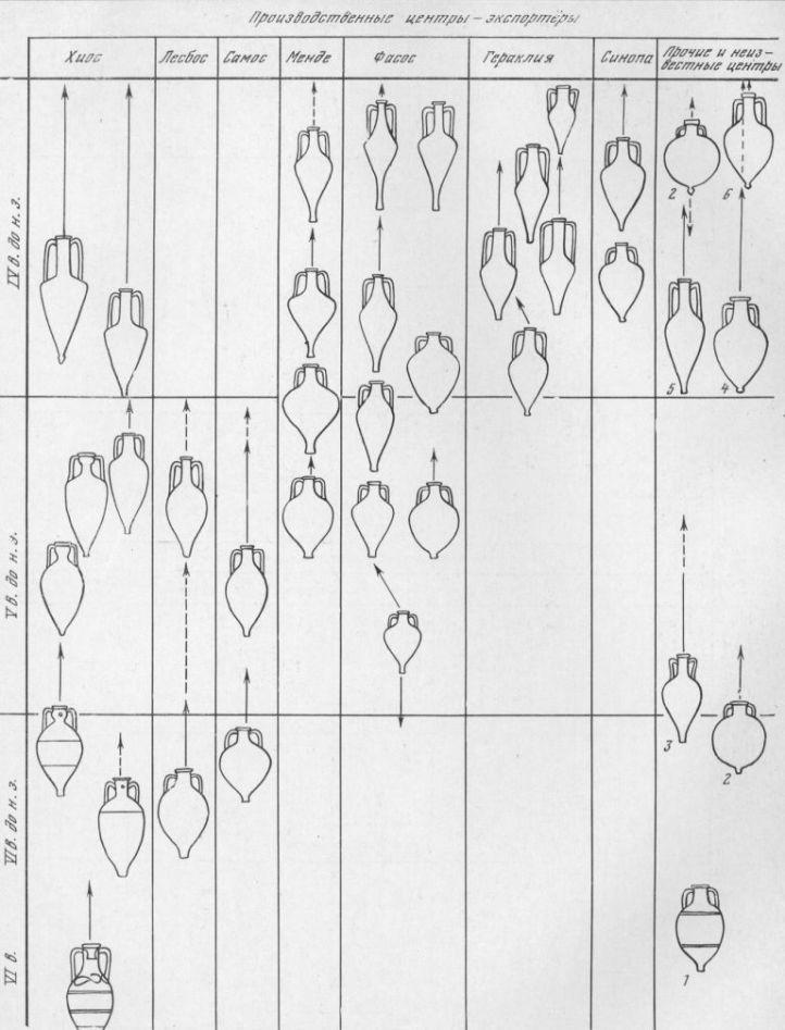 Таблица LXVIII. Развитие импорта товаров в керамической таре в Северном Причерноморье в VI—IV вв. до н. э. — Ионийский центр; 2 — Коринф; 3 — амфоры со «стаканообразной ножкой»; 4 — амфоры типа Солоха; 5 — амфоры типа Солоха II (Византии?); G — Родос («протородосские»). Составитель И. Б. Брашинский