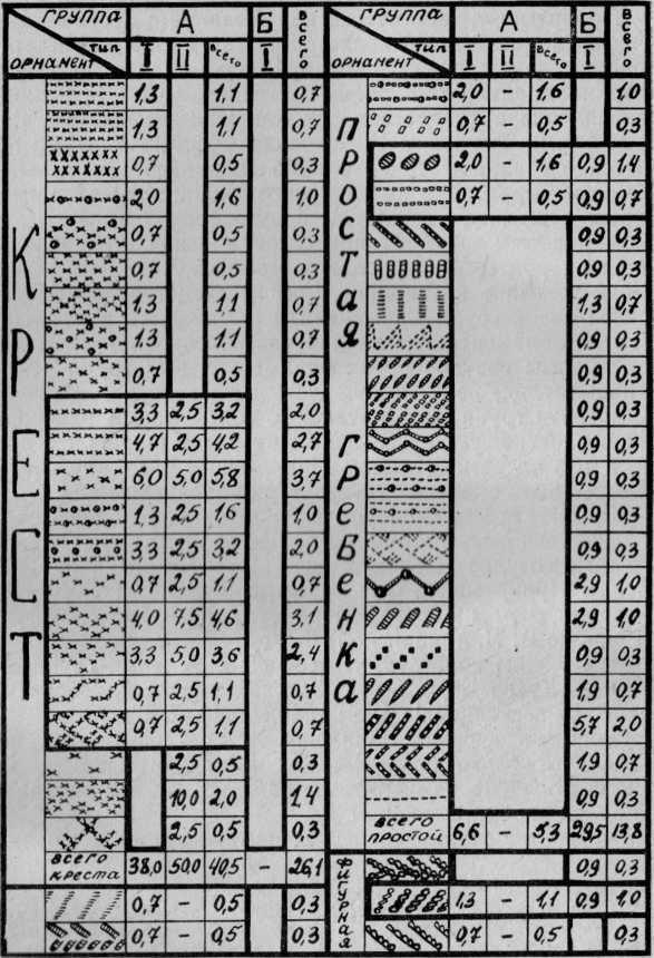Процентное соотношение орнаментов к типам