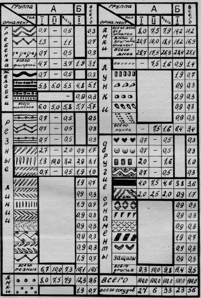 Процентное соотношение орнаментов к типам и группам сосудов