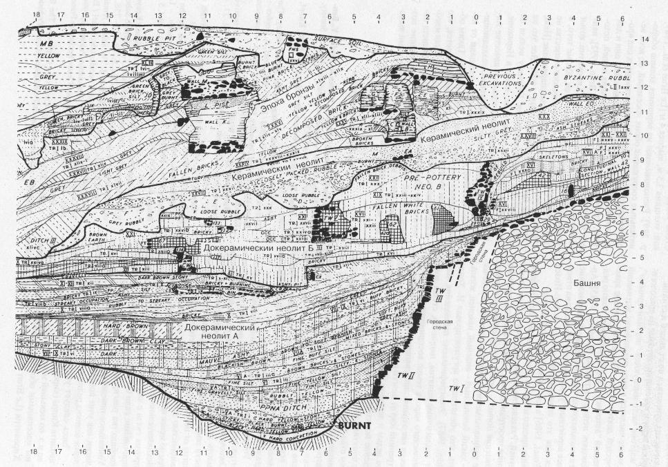 Рис. 4. Отложения, заполняющие ров за пределами стены на западной стороне Иерихона [Kenyon, 1981, pl. 236].