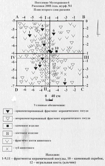 Рис. 5. Поселение Мусохраново-6. Раскопки 2008 года, шурф №1. План второго слоя раскопа.