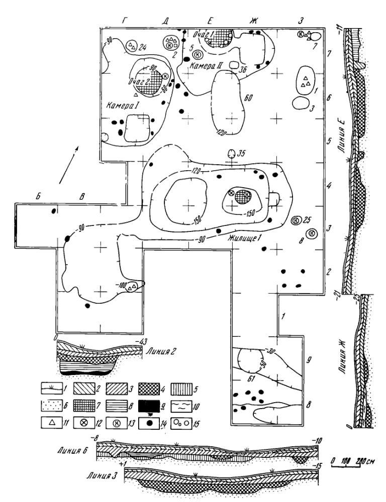 Рис. 2. Раскоп I: 1 — дерн, 2 — современная почва, 3 — светло-серая супесь, 4 — темно-серая супесь, 5 — черный грунт, 6 — песок, 7 — прокал, 8 — коричневый грунт, 9 — углистый слой, 10 — светло-коричневый грунт, 11 — керамика, 12 — угли, 13 — кости животных, 14 — столбовые ямки, 15 — камни