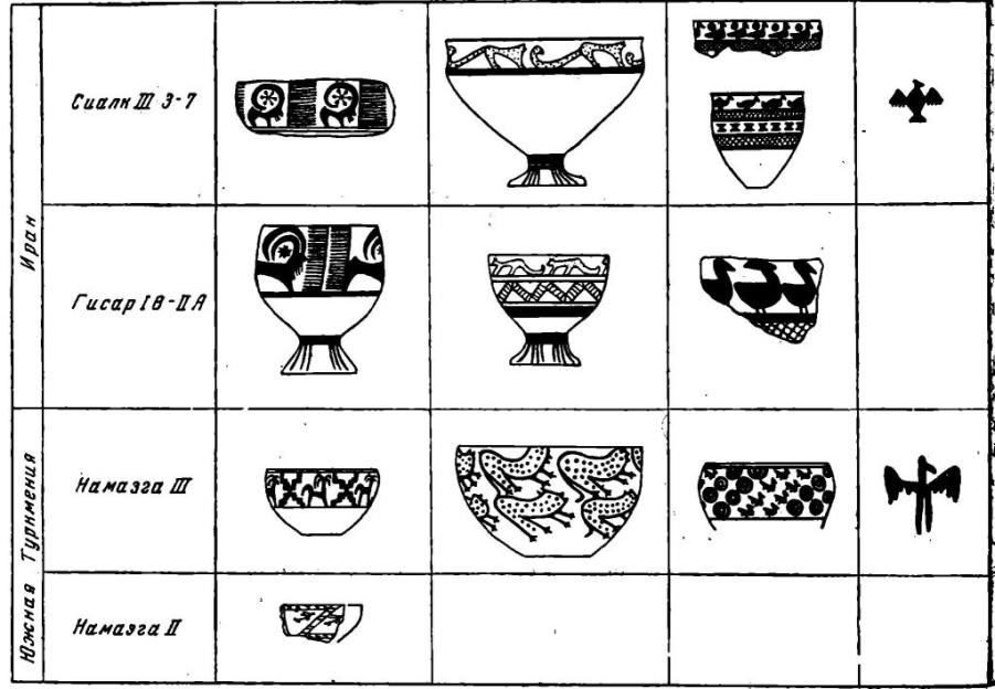 Рис. 6. Расписная керамика Ирана и Средней Азии.